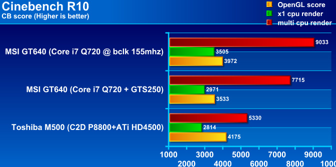 cb10graph MSI GT640 Performance & OVERCLOCK !! กับซีพียู Core i7 Q720 m