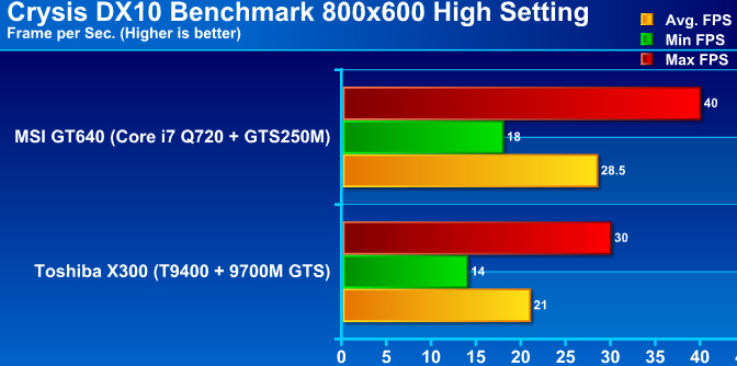 crysisgraph MSI GT640 Performance & OVERCLOCK !! กับซีพียู Core i7 Q720 m