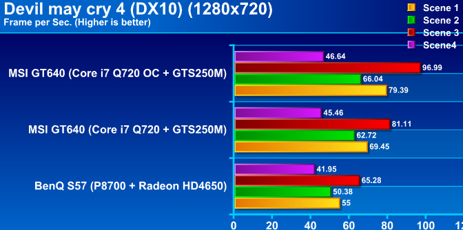 dmc4graph MSI GT640 Performance & OVERCLOCK !! กับซีพียู Core i7 Q720 m