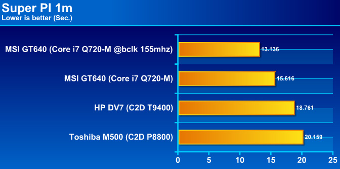pigraph MSI GT640 Performance & OVERCLOCK !! กับซีพียู Core i7 Q720 m