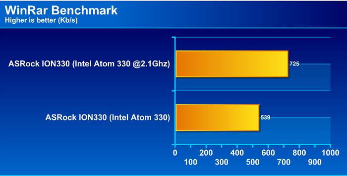 rar Review : ASRock ION330 พลัง Atom Dualcore + nVidia ION