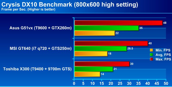 crysis Review : Asus G51vx Notebook ขุมพลัง GTX260m !!
