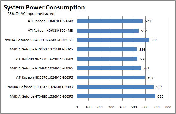 HIS AMD Radeon HD 6870 1GB GDDR5 Review