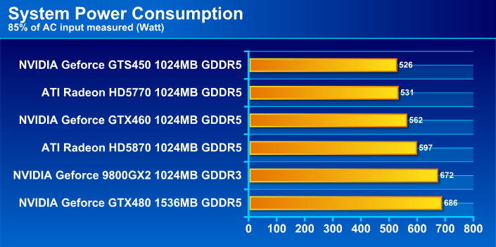 GIGABYTE NVIDIA GeForce GTS 450 1024MB GDDR5 Review