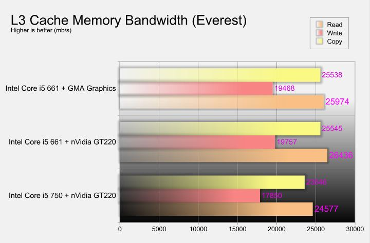 New Intel Core i5 Westmere CPU integrated graphics platform